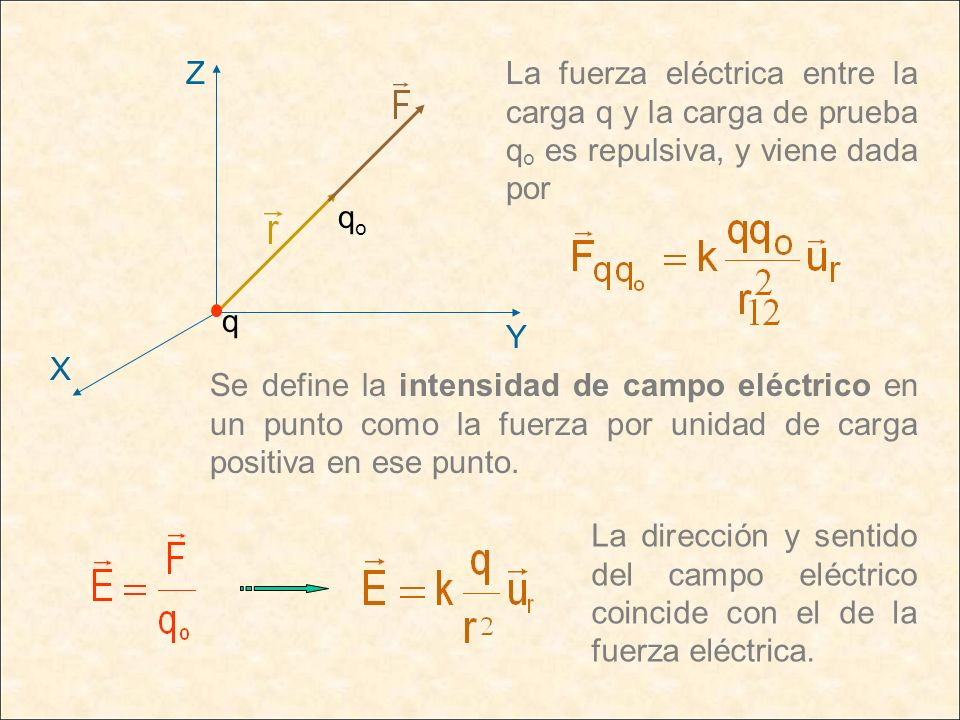 qo Y. X. Z. q. La fuerza eléctrica entre la carga q y la carga de prueba qo es repulsiva, y viene dada por.