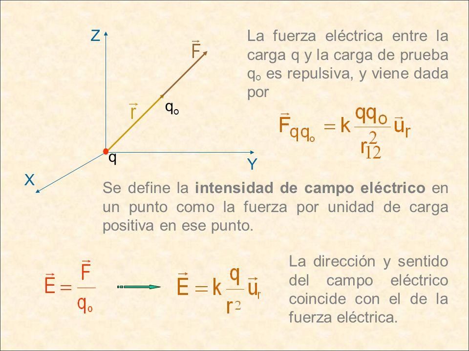 qoY. X. Z. q. La fuerza eléctrica entre la carga q y la carga de prueba qo es repulsiva, y viene dada por.