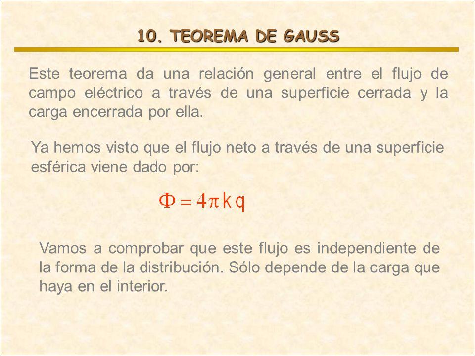 10. TEOREMA DE GAUSS