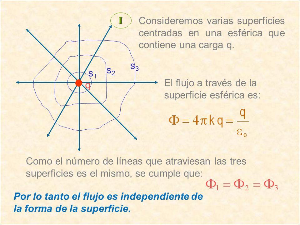 Consideremos varias superficies centradas en una esférica que contiene una carga q.