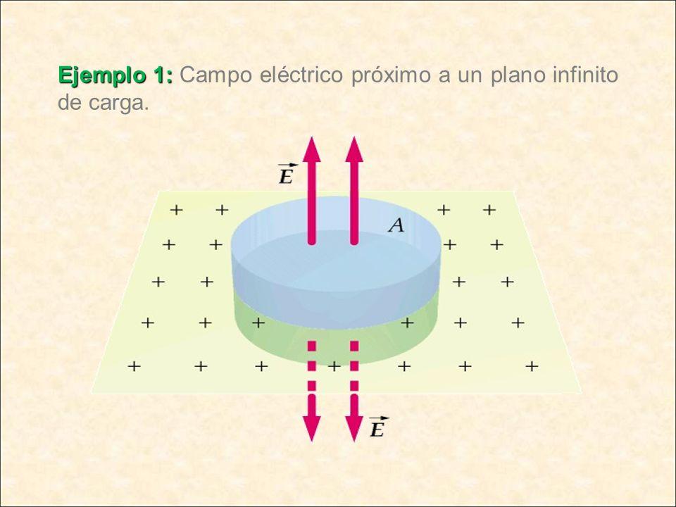 Ejemplo 1: Campo eléctrico próximo a un plano infinito de carga.