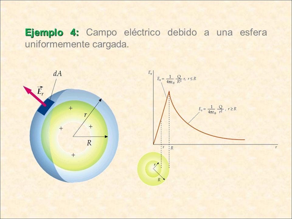 Ejemplo 4: Campo eléctrico debido a una esfera uniformemente cargada.