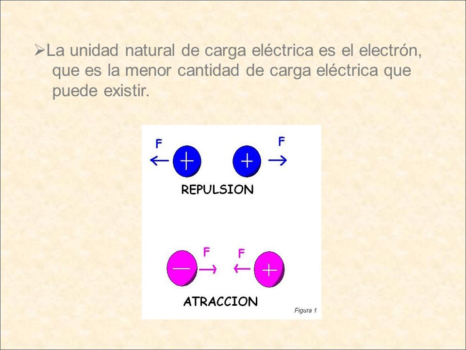 La unidad natural de carga eléctrica es el electrón,