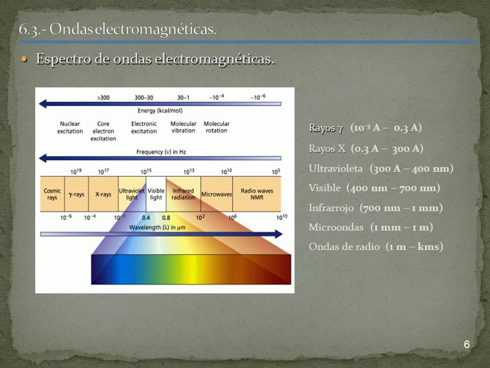 6.3.- Ondas electromagnéticas.