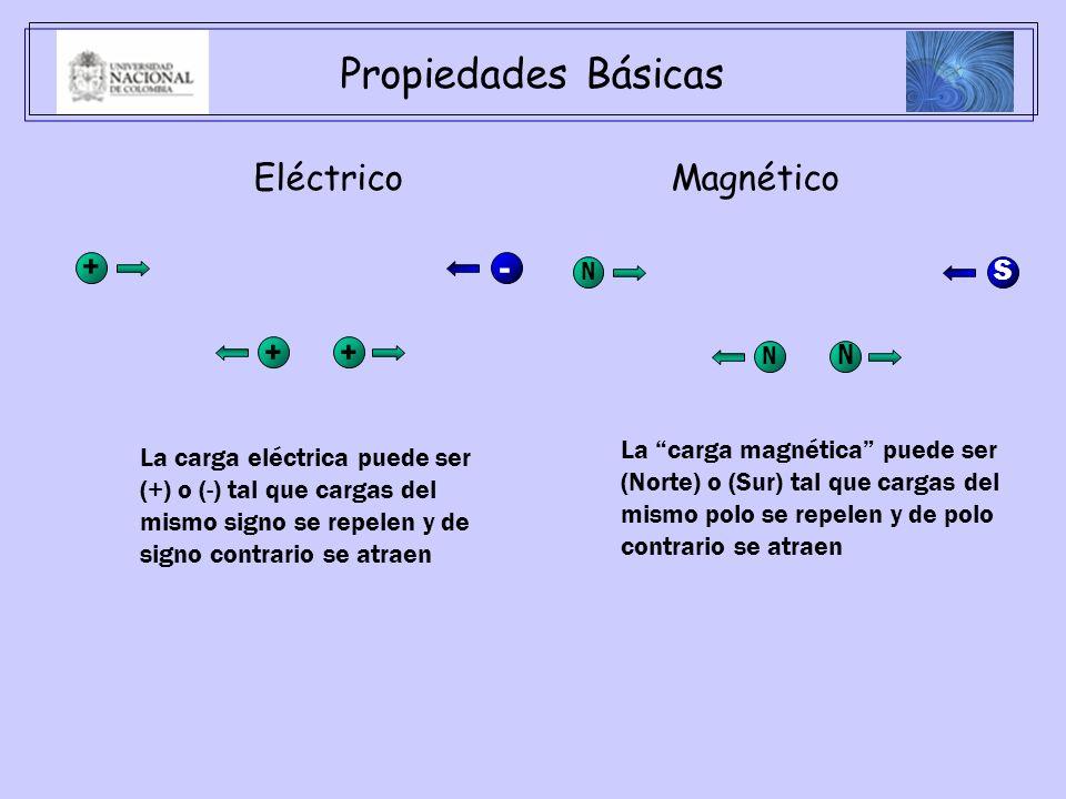 Propiedades Básicas Eléctrico Magnético + - + + S N N N