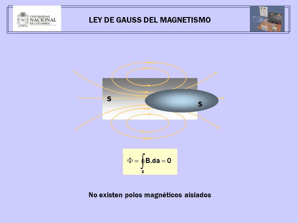 LEY DE GAUSS DEL MAGNETISMO