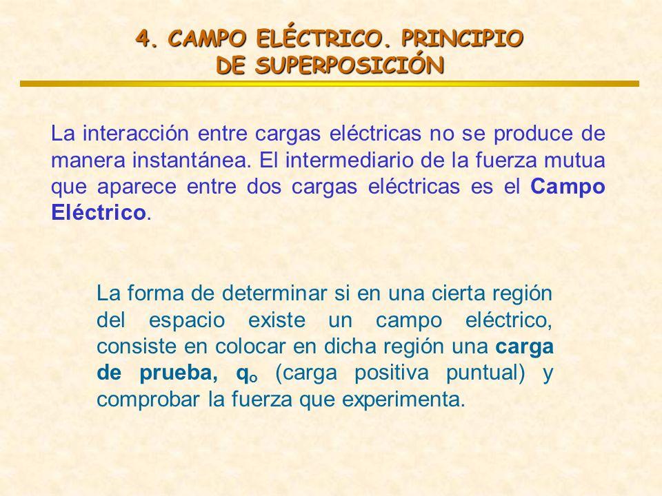 4. CAMPO ELÉCTRICO. PRINCIPIO DE SUPERPOSICIÓN