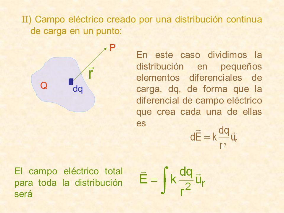 II) Campo eléctrico creado por una distribución continua de carga en un punto: