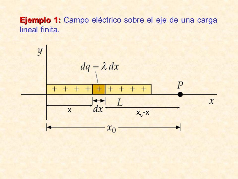 Ejemplo 1: Campo eléctrico sobre el eje de una carga lineal finita.