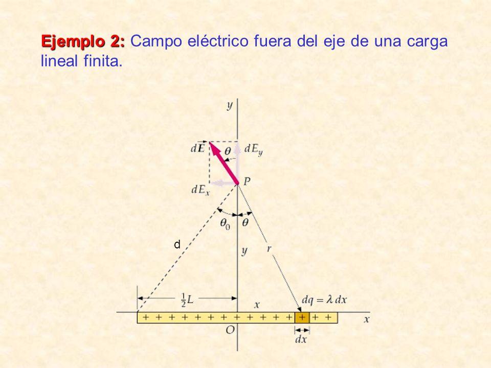Ejemplo 2: Campo eléctrico fuera del eje de una carga lineal finita.