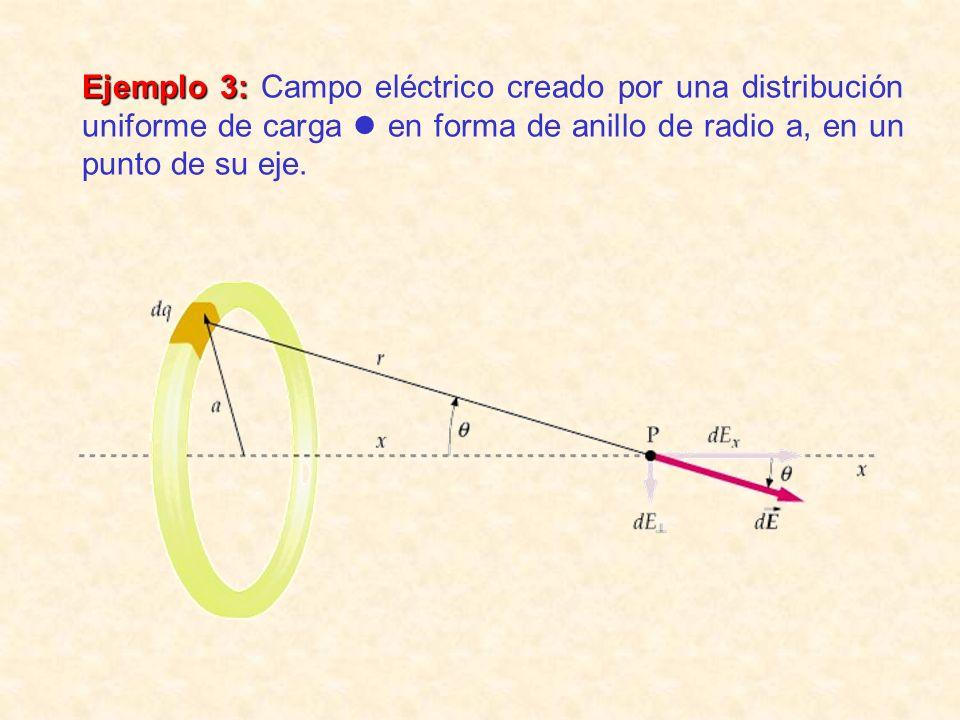 Ejemplo 3: Campo eléctrico creado por una distribución uniforme de carga  en forma de anillo de radio a, en un punto de su eje.