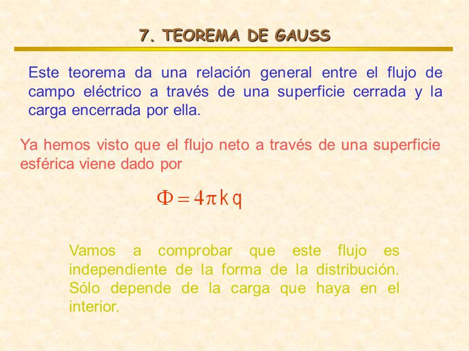 7. TEOREMA DE GAUSS