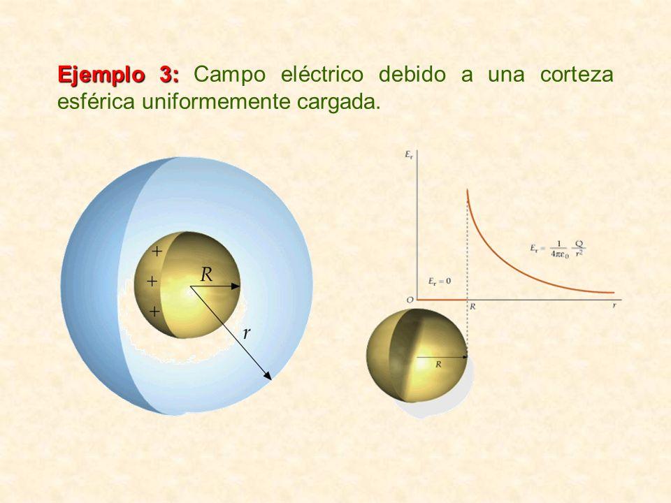Ejemplo 3: Campo eléctrico debido a una corteza esférica uniformemente cargada.