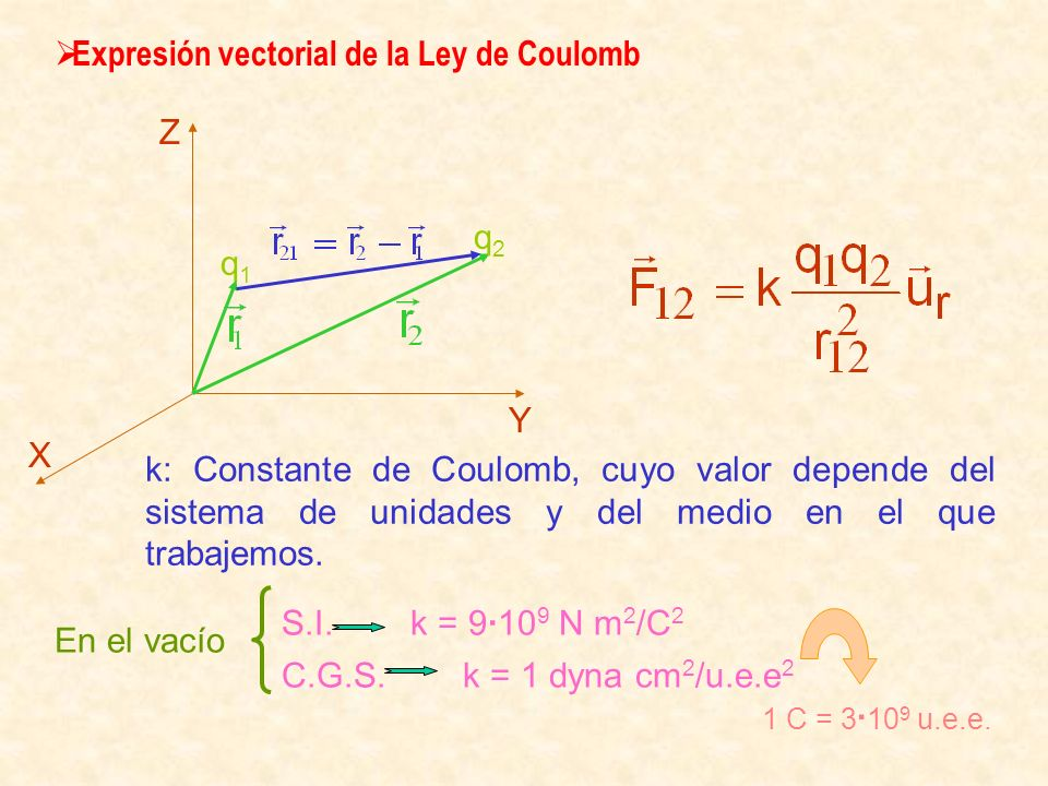 Expresión vectorial de la Ley de Coulomb