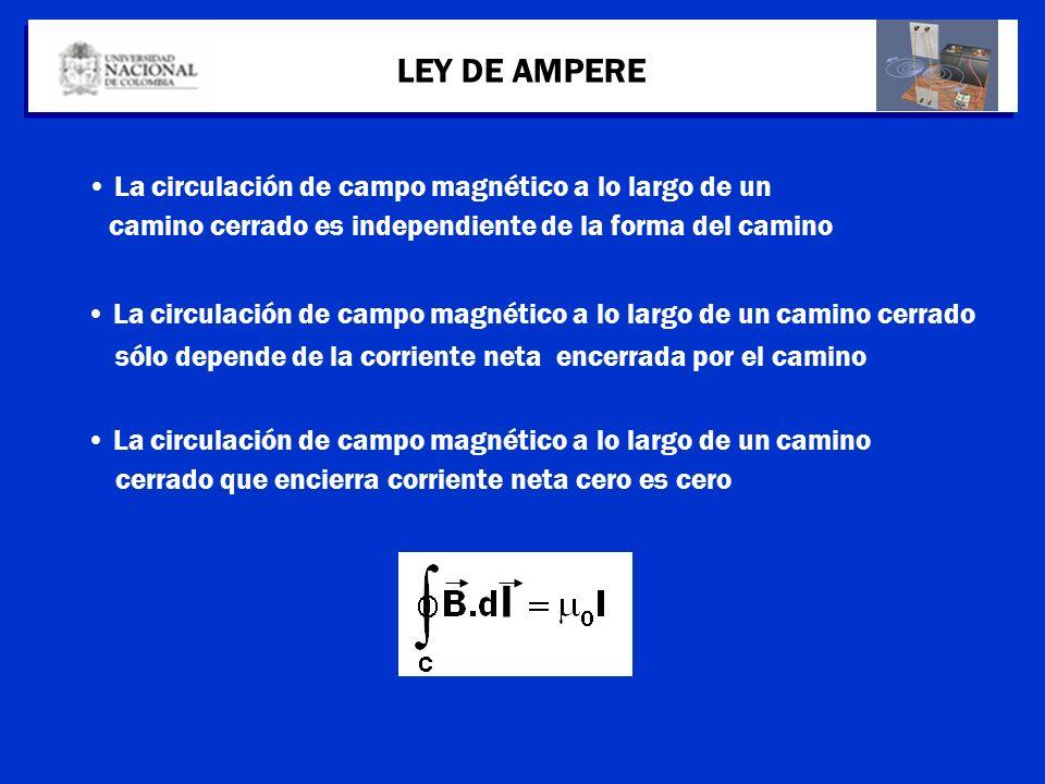 l LEY DE AMPERE La circulación de campo magnético a lo largo de un