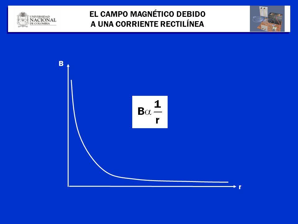 EL CAMPO MAGNÉTICO DEBIDO A UNA CORRIENTE RECTILÍNEA