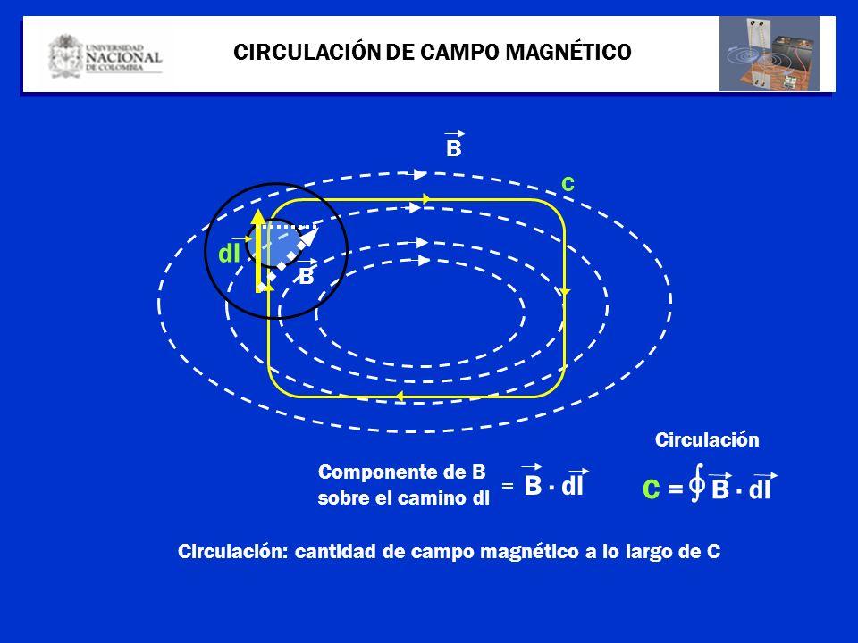 CIRCULACIÓN DE CAMPO MAGNÉTICO