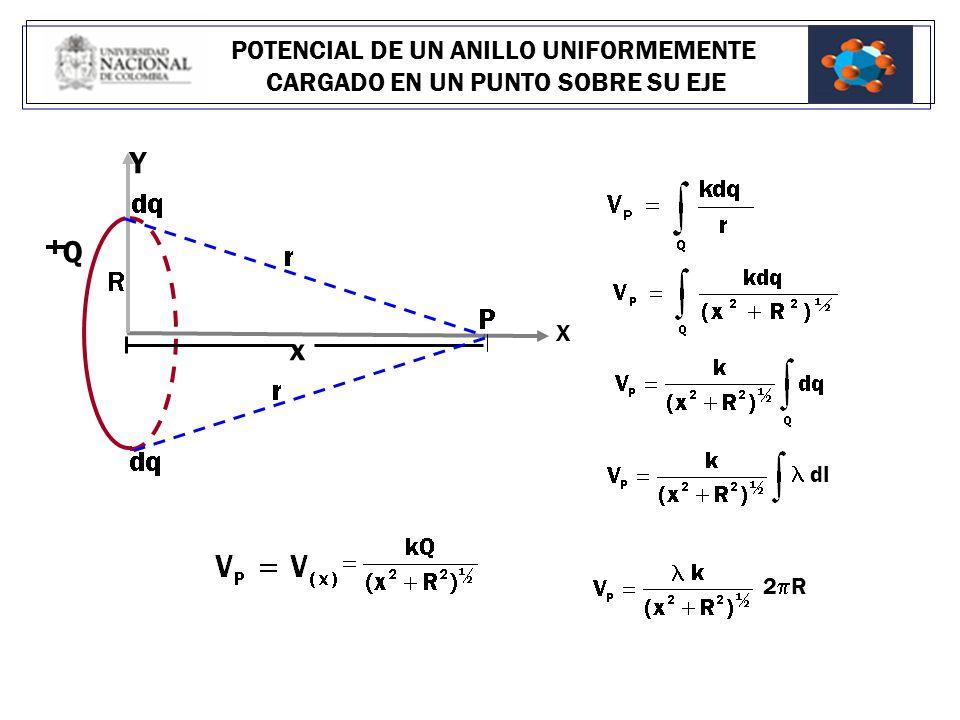 Y Q x POTENCIAL DE UN ANILLO UNIFORMEMENTE