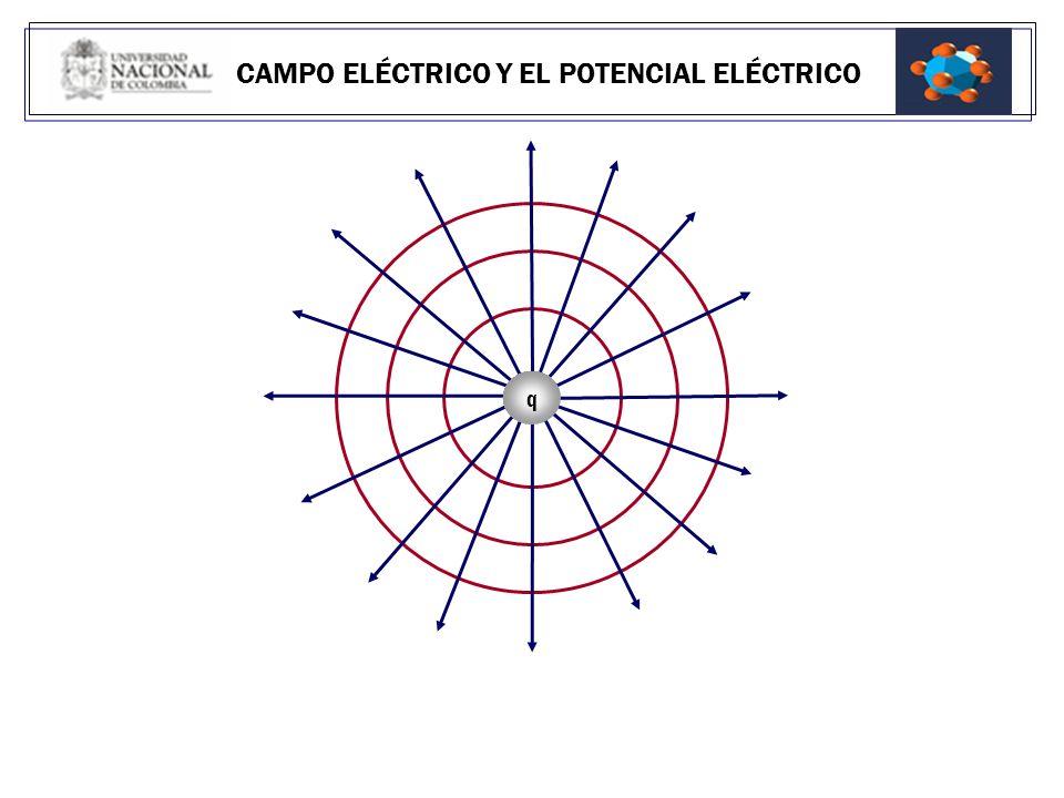 EL CAMPO ELÉCTRICO Y EL POTENCIAL ELÉCTRICO