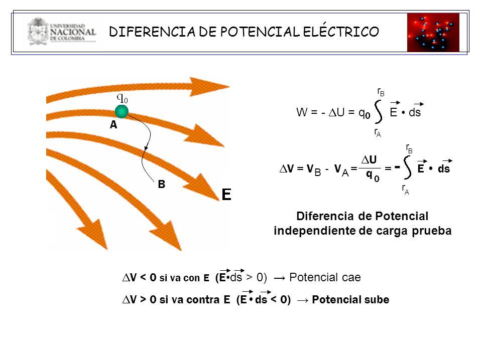 Diferencia de Potencial independiente de carga prueba
