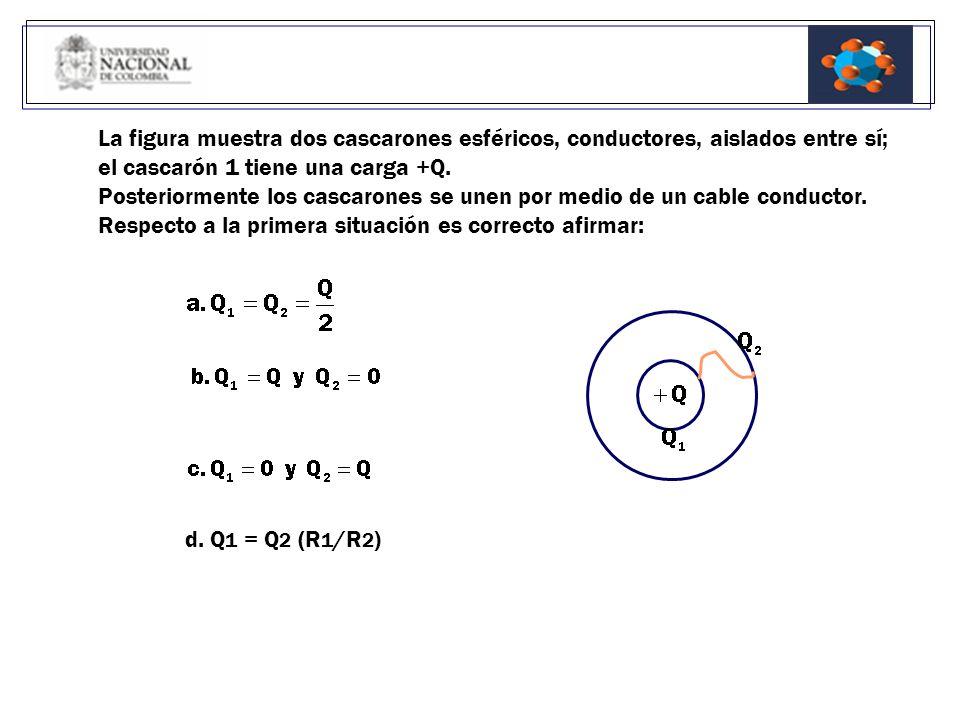 La figura muestra dos cascarones esféricos, conductores, aislados entre sí;