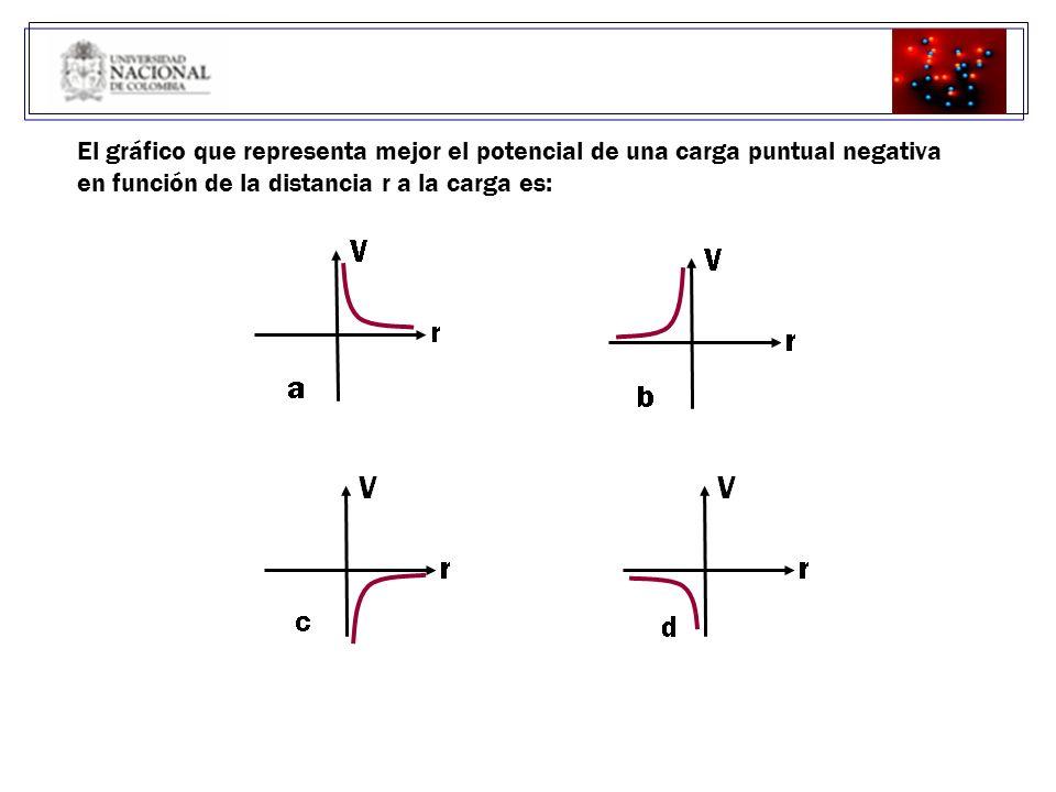 El gráfico que representa mejor el potencial de una carga puntual negativa