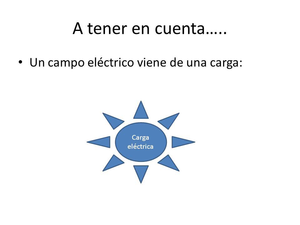 A tener en cuenta….. Un campo eléctrico viene de una carga: