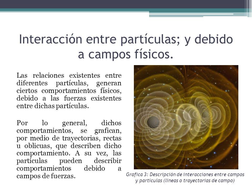 Interacción entre partículas; y debido a campos físicos.