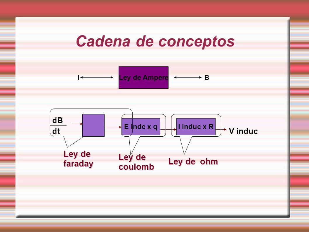 Cadena de conceptos Ley de faraday Ley de coulomb Ley de ohm dB dt