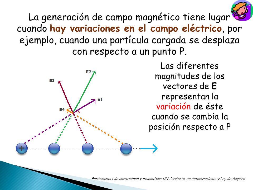 La generación de campo magnético tiene lugar cuando hay variaciones en el campo eléctrico, por ejemplo, cuando una partícula cargada se desplaza con respecto a un punto P.