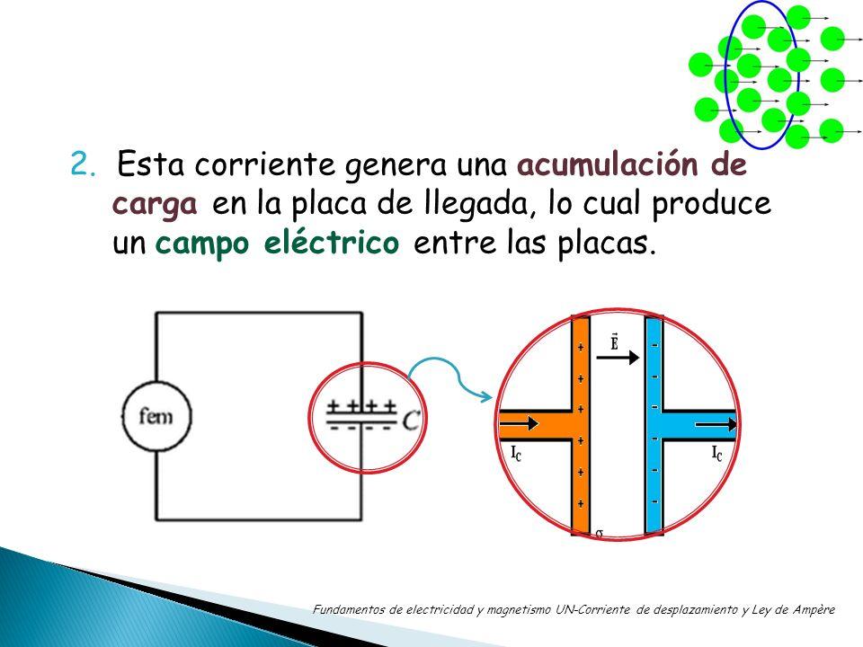 2. Esta corriente genera una acumulación de carga en la placa de llegada, lo cual produce un campo eléctrico entre las placas.