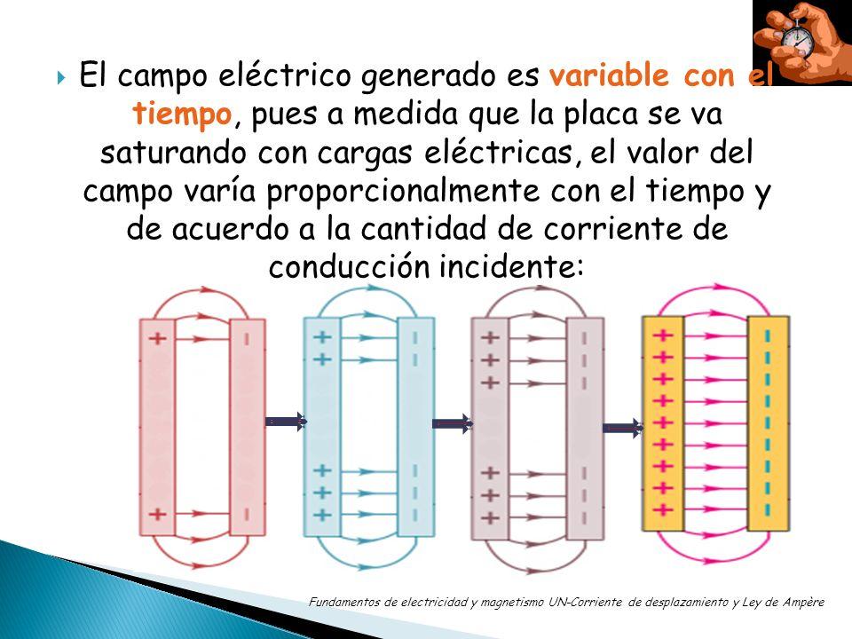 El campo eléctrico generado es variable con el tiempo, pues a medida que la placa se va saturando con cargas eléctricas, el valor del campo varía proporcionalmente con el tiempo y de acuerdo a la cantidad de corriente de conducción incidente: