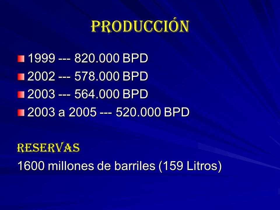 PRODUCCIÓN 1999 --- 820.000 BPD 2002 --- 578.000 BPD