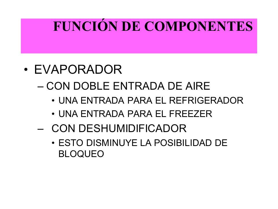 FUNCIÓN DE COMPONENTES