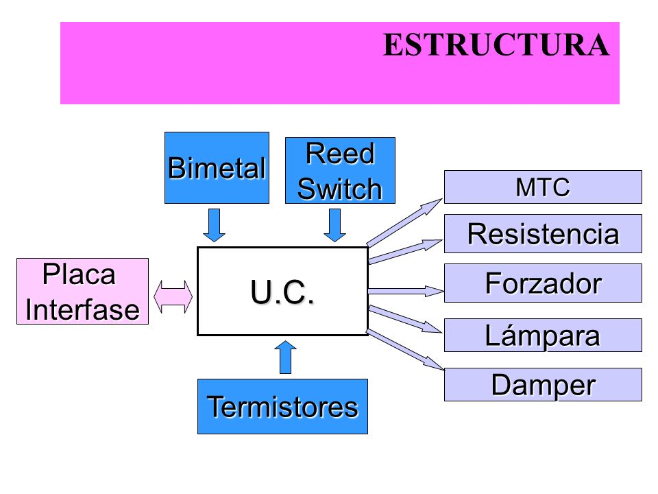 ESTRUCTURA U.C. Reed Bimetal Switch Resistencia Placa Forzador