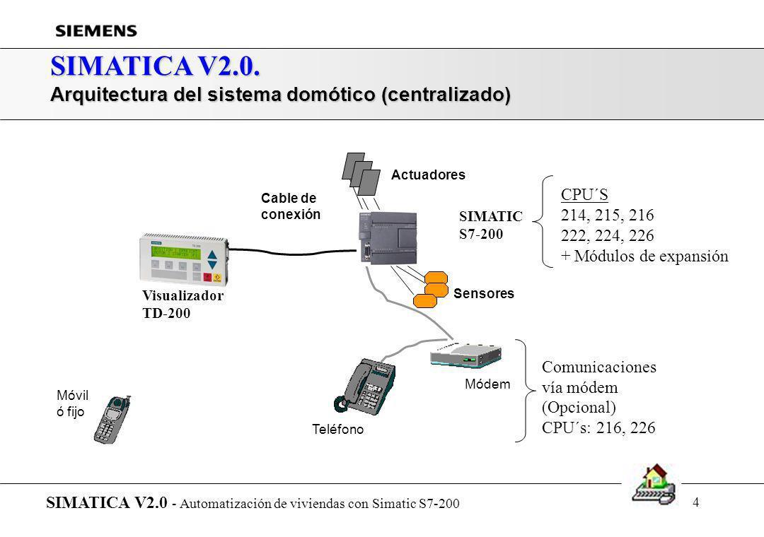 SIMATICA V2.0. Arquitectura del sistema domótico (centralizado) CPU´S