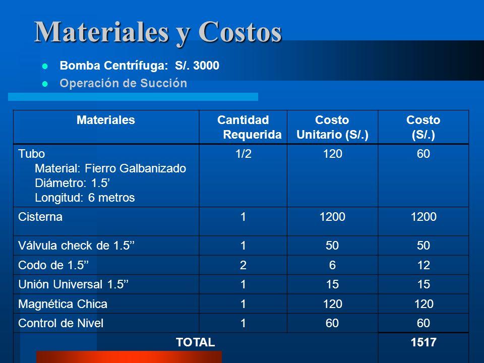 Materiales y Costos Bomba Centrífuga: S/. 3000 Operación de Succión