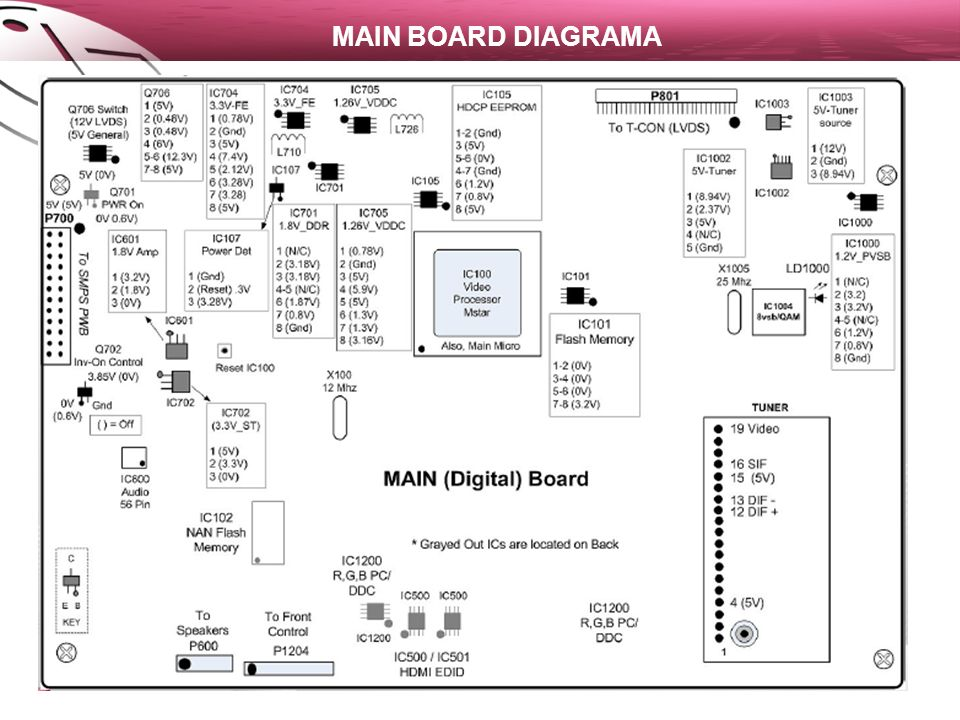 MAIN BOARD DIAGRAMA
