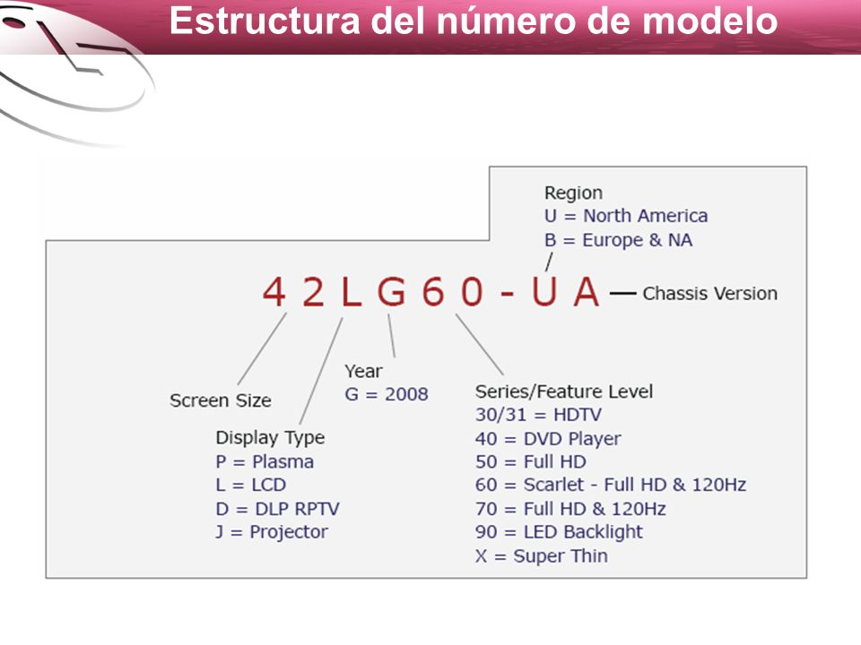 Estructura del número de modelo