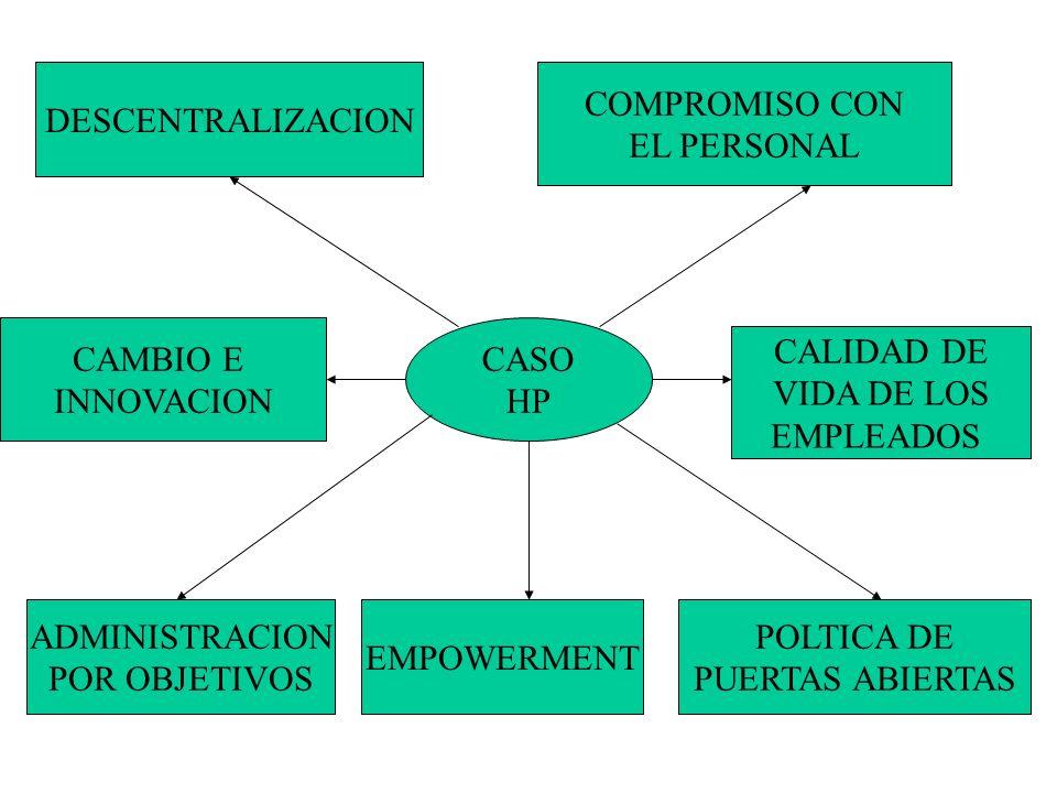 DESCENTRALIZACION COMPROMISO CON. EL PERSONAL. CAMBIO E. INNOVACION. CASO. HP. CALIDAD DE. VIDA DE LOS.