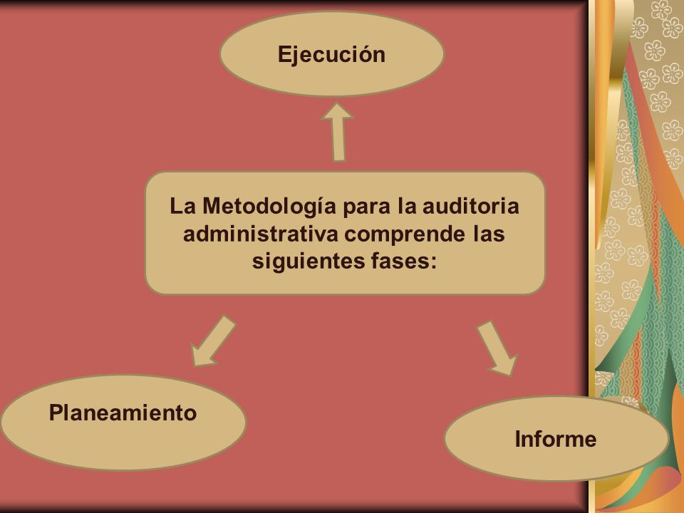 Ejecución La Metodología para la auditoria administrativa comprende las siguientes fases: Planeamiento.