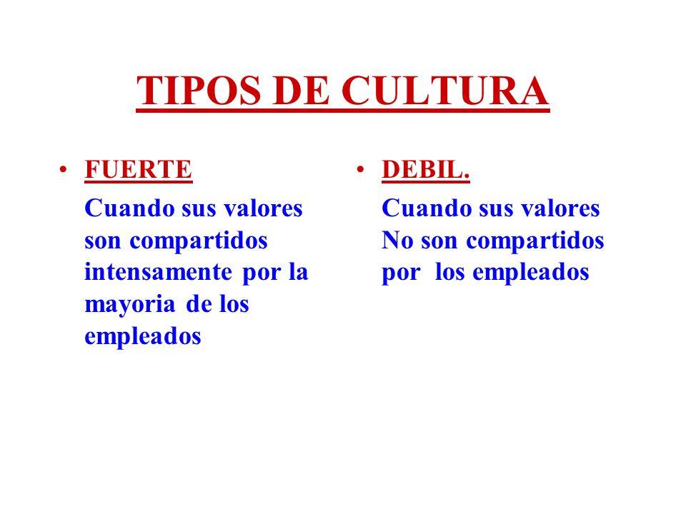 TIPOS DE CULTURA FUERTE