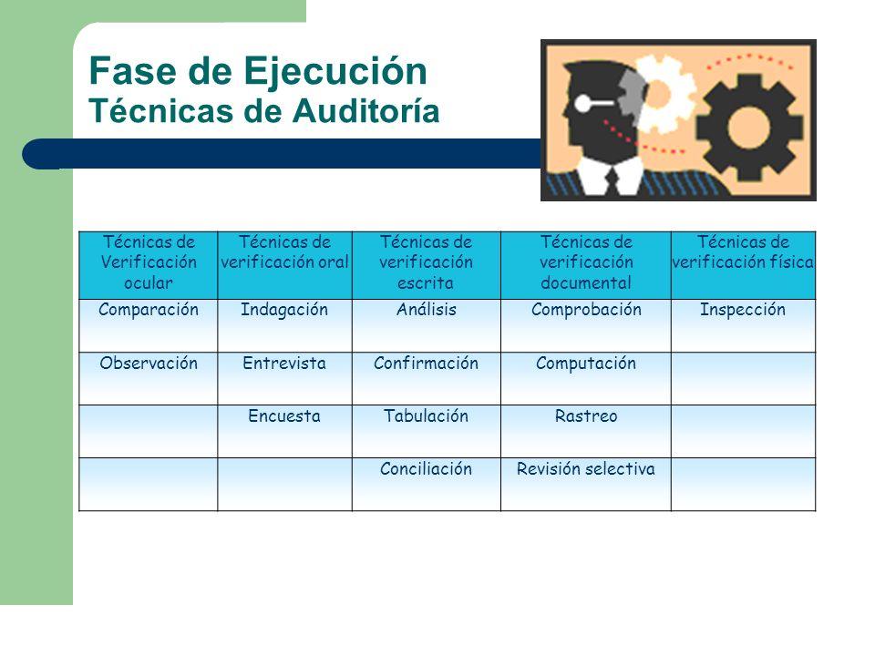 Fase de Ejecución Técnicas de Auditoría