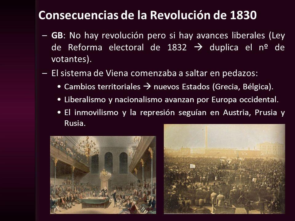 Consecuencias de la Revolución de 1830