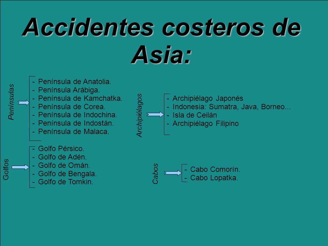 Accidentes costeros de Asia: