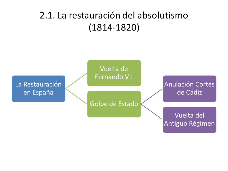 2.1. La restauración del absolutismo ( )