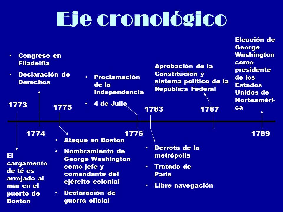 Eje cronológico Elección de George Washington como presidente de los Estados Unidos de Norteaméri-ca.