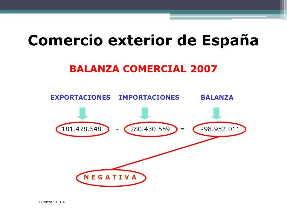 Comercio exterior de España