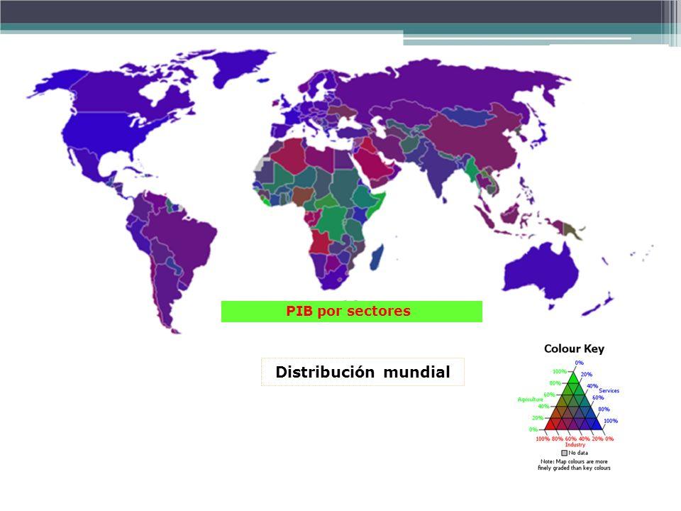 PIB por sectores Distribución mundial