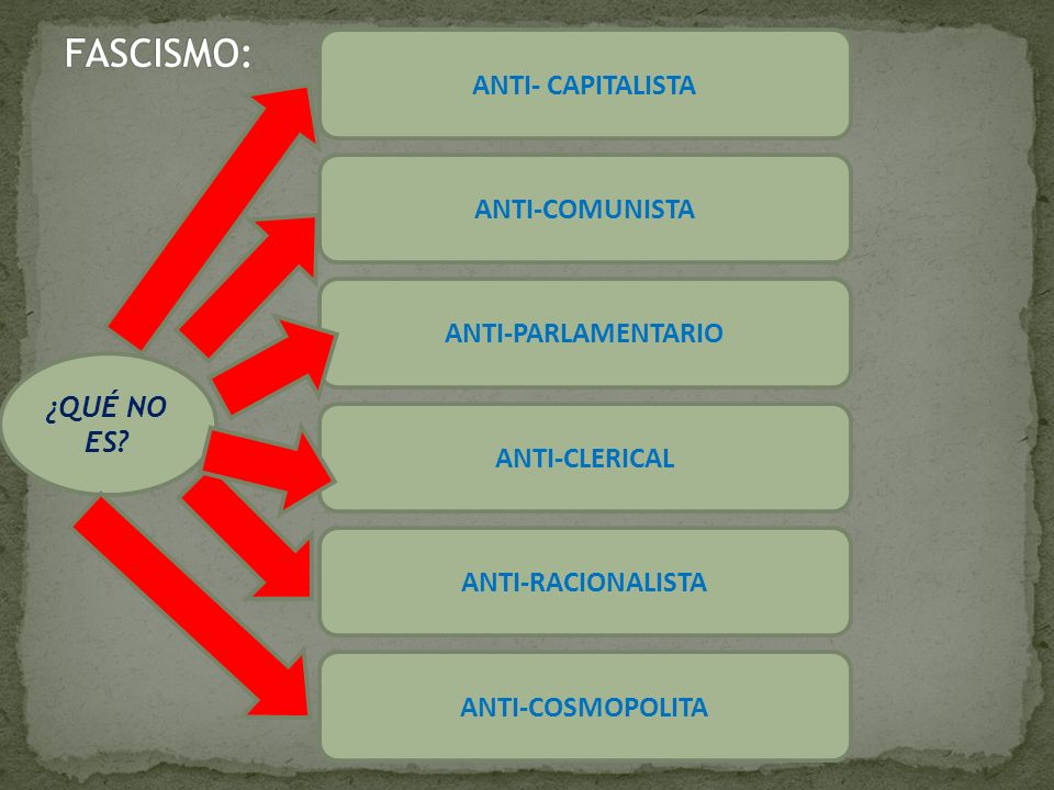 FASCISMO: ANTI- CAPITALISTA ANTI-COMUNISTA ANTI-PARLAMENTARIO ¿QUÉ NO